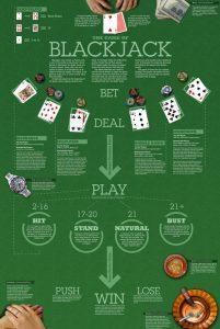 Blackjack Nasıl Oynanır? Hemen Blackjack (21) Öğren