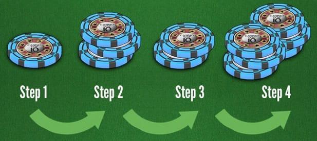 Blackjackte 1-3-2-6 sistemi şeması